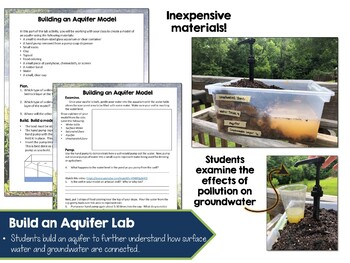 Environmental Science Lesson & Lab- Groundwater & Aquifers
