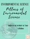 Environmental Science Syllabus: Topics to include.