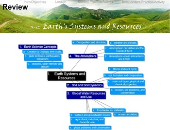 Environmental Science Unit: EARTH SYSTEMS & RESOURCES