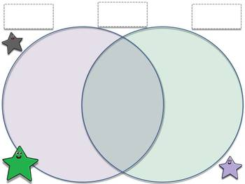 Environments: Living and Non-living Venn Diagram Compare and Contrast Sort