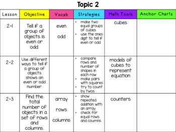 Envision Math Topic 2 Overview~ 2nd Grade