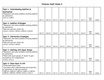 Envisions Math Grade 2 Scope & Sequence