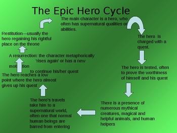 Epic Hero Cycle Creative Writing Activity