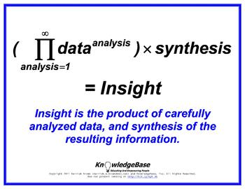 "Equation Proverbs: ""Data Analysis / Insight"" Poster"