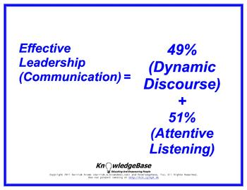 "Equation Proverbs: ""Effective Leadership (Communication)"" Poster"