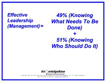 "Equation Proverbs: ""Effective Leadership (Management)"" Poster"