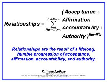"""Equation Proverbs: """"Relationships"""" Poster"""