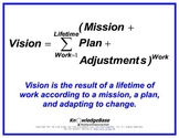 "Equation Proverbs: ""Vision"" Poster"