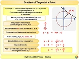 Equation of Tangent to a Circle for High School Math