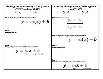 Equation of a Line in Slope Intercept Form Graphic Organizer