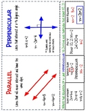 Equations of Parallel and Perpendicular Lines Poster