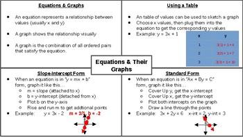 Equations & their Graphs Graphic Organizer