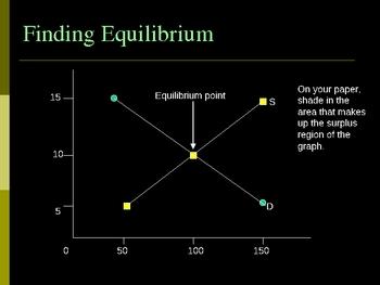 Equilibrium Point Final Version