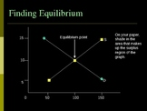 Equilibrium Point Final Version