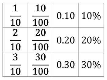 Equivalent Fraction, Decimal, and Percent Cards