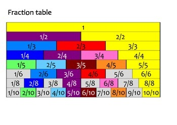 Equivalent Fraction Table