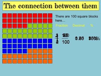 Equivalent Fractions, Decimals and Percents FREE