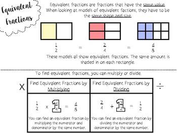 Equivalent Fractions Digital Anchor Chart