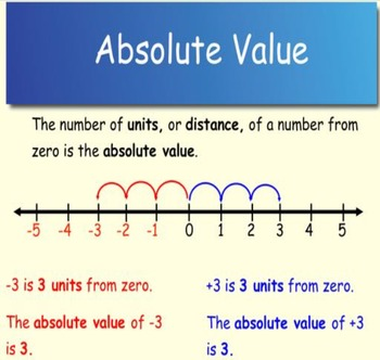 FREEBIE: Absolute Value Lesson for SmartBoard and Materials