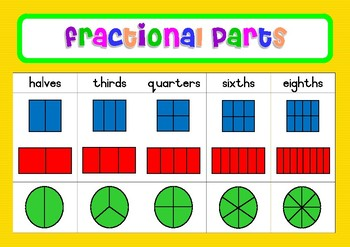 Equivalent Fractions and Fractional Parts Poster Set