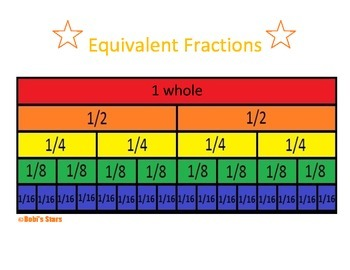Equivalent Fractions Visual
