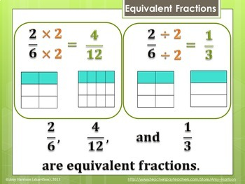 Equivalent Fractions and Simplifying Fractions Lesson Animated PowerPoint