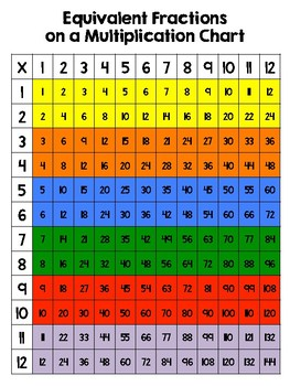 Equivalent Fractions On A Multiplication Chart By Caffeine