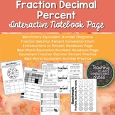 Equivalent Number Math Notebook Page --Fractions Decimals Percent