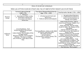 Eras of American Literature: Post AP Language Exam Project