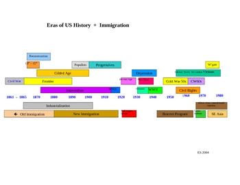 Eras of U.S. History Timeline Plus Immigration 1860 to 1980