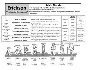 Erik Erickson Notes