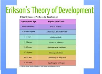 eriksons psychosocial theory