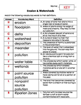 Erosion &  Watersheds Vocabulary