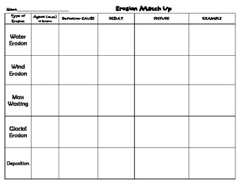 Erosion & Deposition definitions (cause & effect), examples matching review