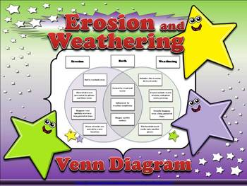 Erosion and weathering venn diagram 2 compare and contrast sort erosion and weathering venn diagram 2 compare and contrast sort king virtue ccuart Gallery
