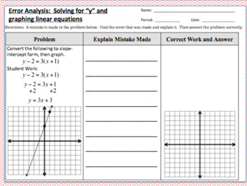 Error Analysis:  Graphing Linear Equations (by solving for y)