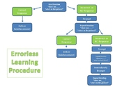 Errorless Learning Flow Chart