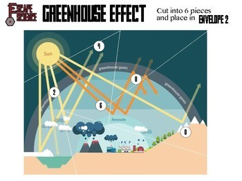 Escape - Carbon Emissions and Greenhouse Effect - Escape the Room Style Activity