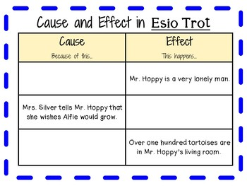 Esio Trot by Roald Dahl:  A Complete Novel Study!