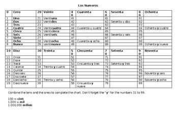 Español, Spanish, Numbers, Numeros, Number Chart, Los Numeros