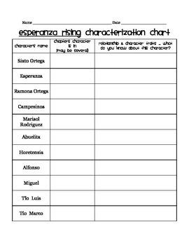Esperanza Rising -- Character Chart