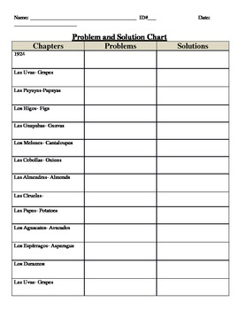 Esperanza Rising: Charts and Deeper Questioning Chapters 1-4
