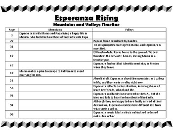 Esperanza Rising Timeline Mountains and Valleys
