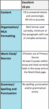 Essay Rubric - Middle School