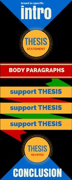 Essay Structure Infographic