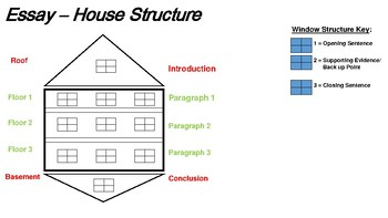 Essay Writing - House Structure