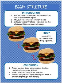 Essay Writing Structure Posters - Burger Style Essay Structure for Easy Display