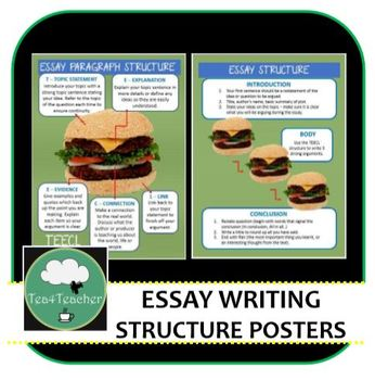 Essay Writing Structure Posters -Green Burger Style Essay Structure for Display