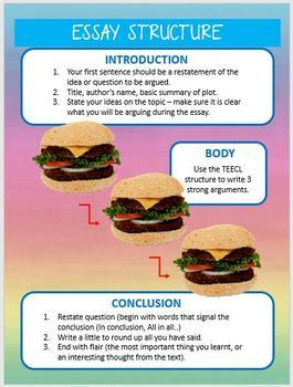 Essay Writing Structure Posters - Rainbow Burger Style Essay Structure Display
