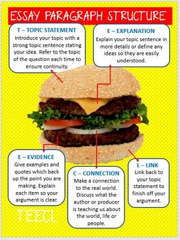 Essay Writing Structure Posters- Yellow Burger Style Essay Structure for Display